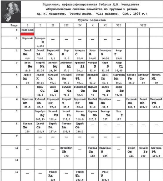 ТАБЛИЦА МЕНДЕЛЕЕВА: элемент, удалённый из таблицы