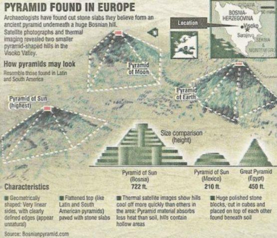 Параметры пирамиды